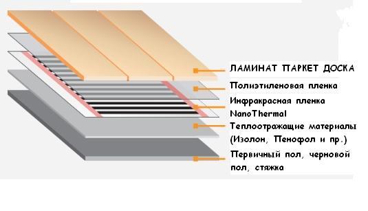 Инфракрасный теплый пол под ламинат