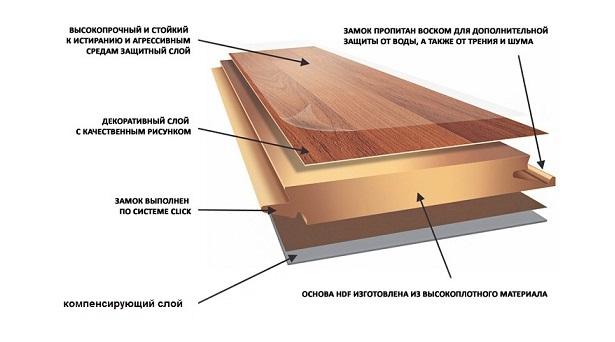 Ламинат классический на основе HDF плит