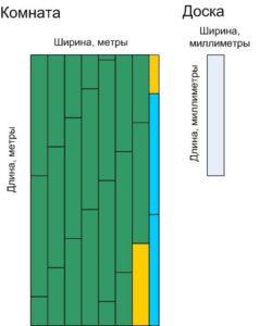 Необходимые замеры для расчета ламината