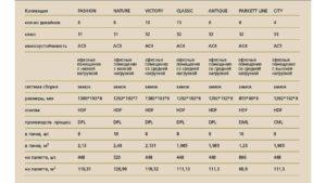Как меняется размер ламината в зависимости от производителя