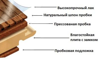 Структура ламината из пробки