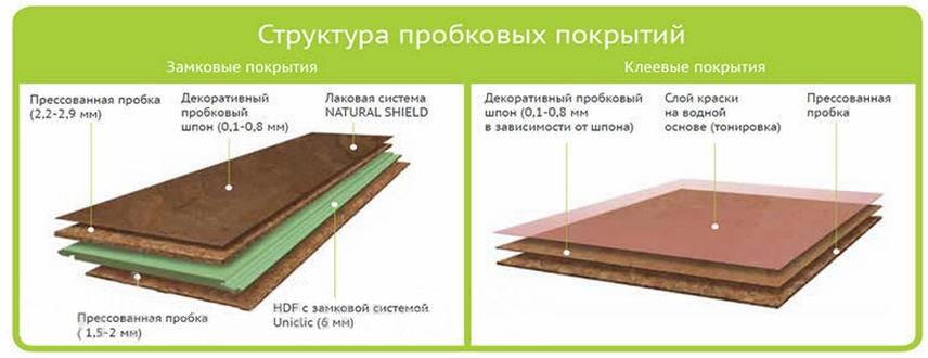 Структура пробковых покрытий