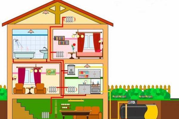 КПД системы отопления и ее эффективность