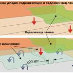 Создаем пароизоляцию ламината
