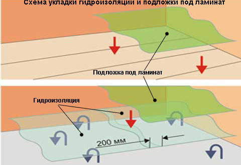 Схема укладки гидроизоляции под ламинат