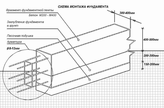 Технология расчета оснований зданий и фундаментов