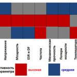 Рассеяние металлов и свойства пленок