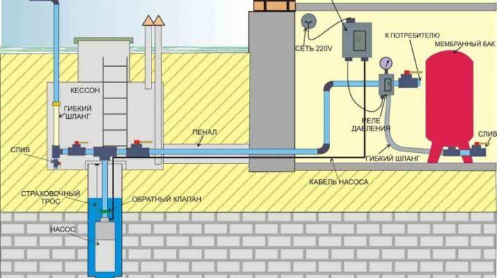 Система водоснабжения для вашего дома из скважины