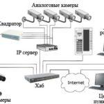 Особенности видеонаблюдения через Интернет
