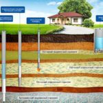 Как провести воду на участок