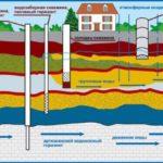 Виды скважин для водоснабжения