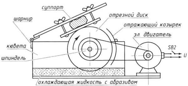 устройство циркулярной пилы