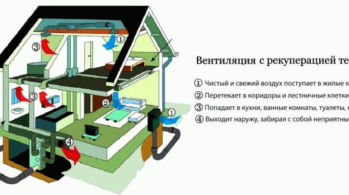 система вентиляции с рекруперацией тепла
