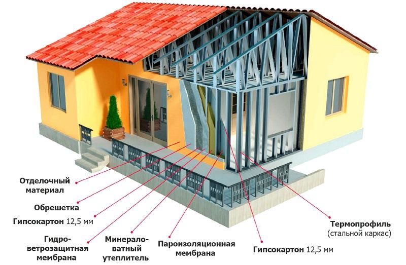 каркасным дом ЛСТК - технология строительства