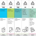 Виды пластика – отличительные характеристики